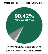 91.79% Program Services/5.87% Fundraising/2.34% Admin